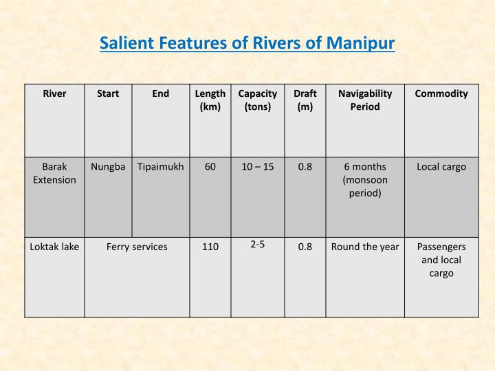 Salient Features of Rivers of Manipur