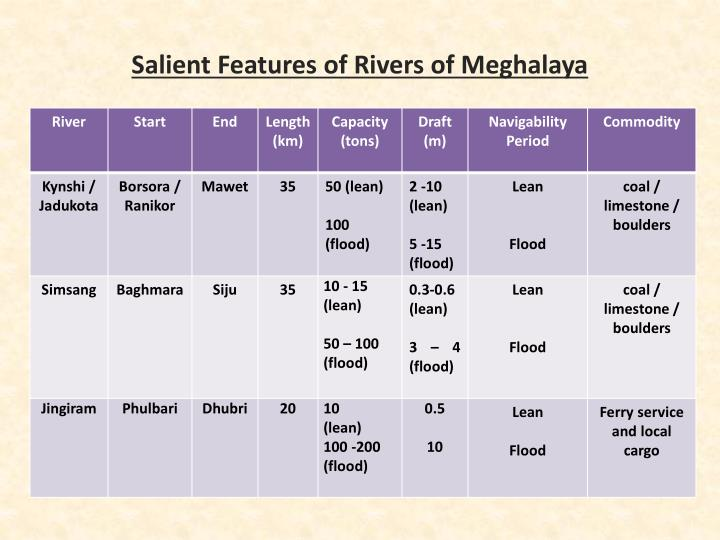 Salient Features of Rivers of Meghalaya