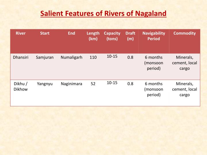 Salient Features of Rivers of Nagaland