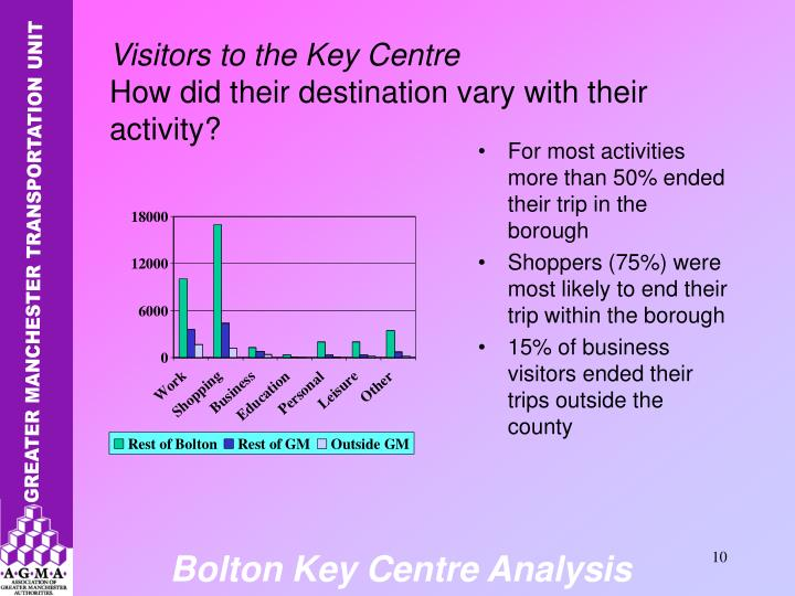 For most activities more than 50% ended their trip in the borough