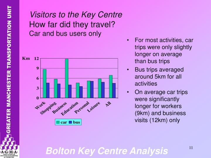 For most activities, car trips were only slightly longer on average than bus trips