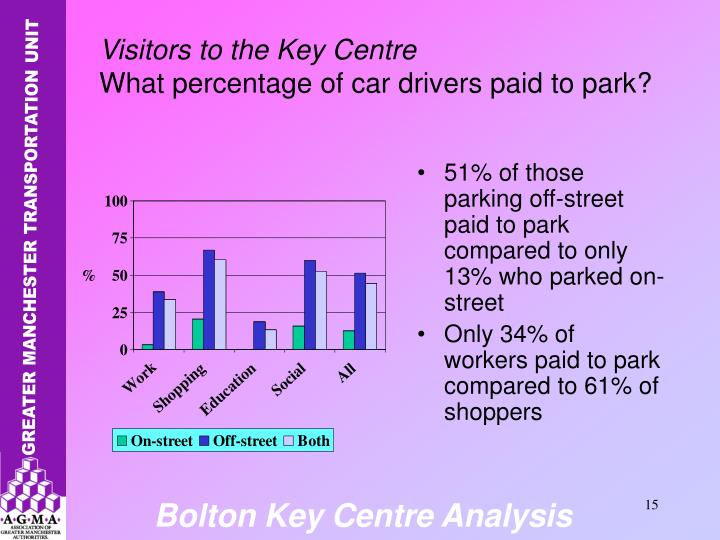 51% of those parking off-street paid to park compared to only 13% who parked on-street