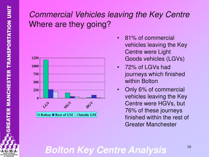 81% of commercial vehicles leaving the Key Centre were Light Goods vehicles (LGVs)