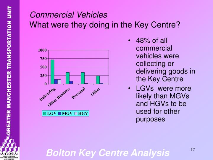 48% of all commercial vehicles were collecting or delivering goods in the Key Centre