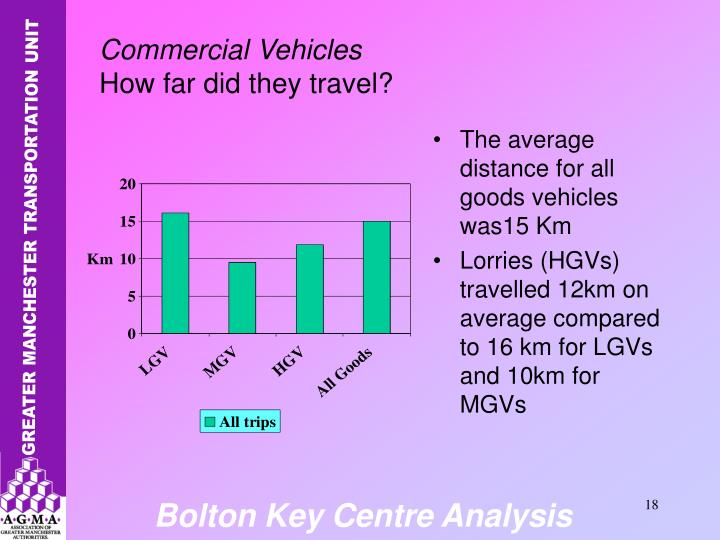 The average distance for all goods vehicles was15 Km