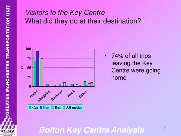 74% of all trips leaving the Key Centre were going home