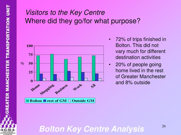 72% of trips finished in Bolton. This did not vary much for different destination activities