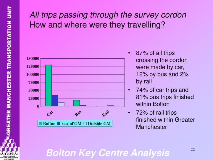 87% of all trips crossing the cordon were made by car, 12% by bus and 2% by rail