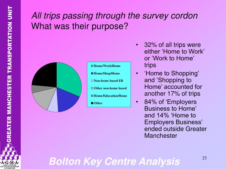 32% of all trips were either 'Home to Work' or 'Work to Home' trips