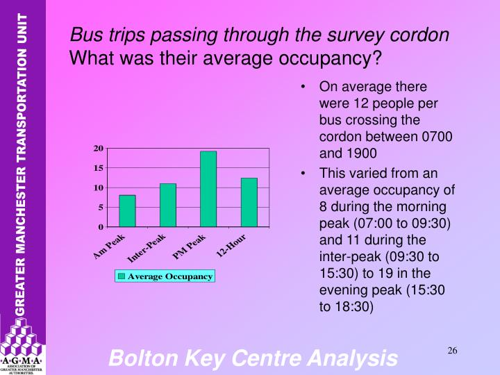 On average there were 12 people per bus crossing the cordon between 0700 and 1900