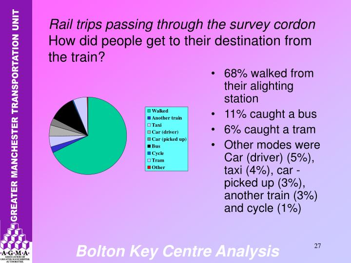 68% walked from their alighting station