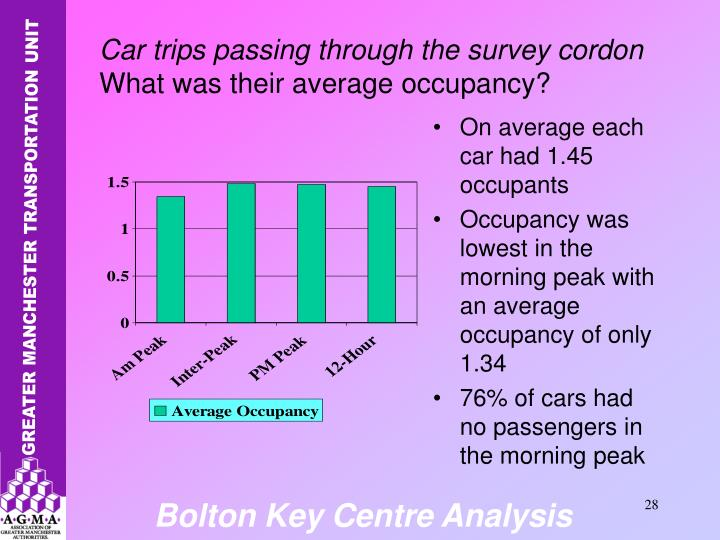On average each car had 1.45 occupants
