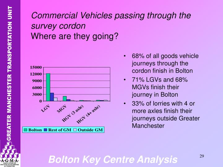 68% of all goods vehicle journeys through the cordon finish in Bolton