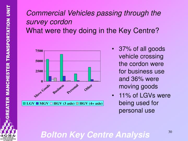 37% of all goods vehicle crossing the cordon were for business use and 36% were moving goods