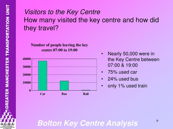 Nearly 50,000 were in the Key Centre between 07:00 & 19:00