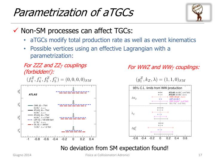 Parametrization of aTGCs