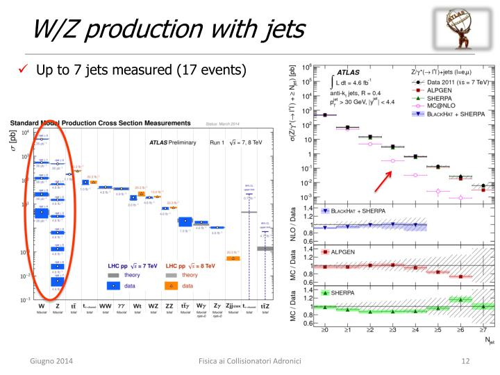 W/Z production with jets