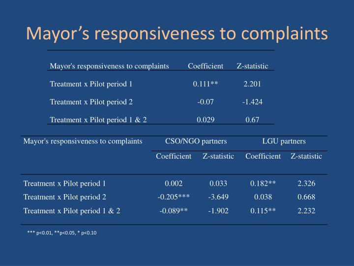 Mayor's responsiveness to complaints