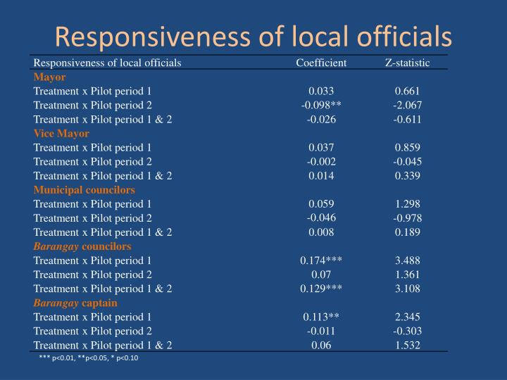 Responsiveness of local officials