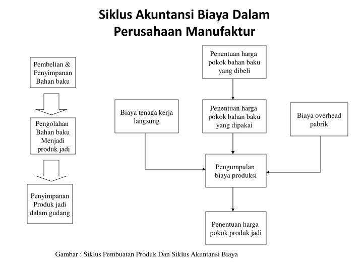 Siklus Akuntansi Biaya Dalam