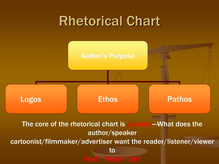 Rhetorical Chart