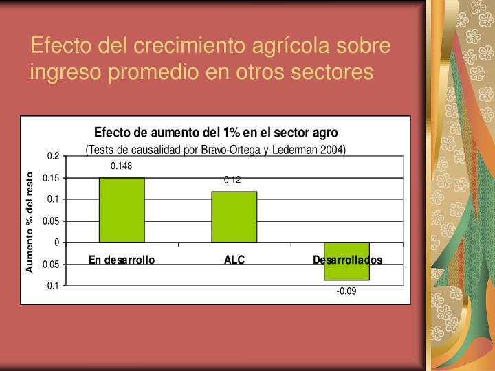Efecto del crecimiento agrícola