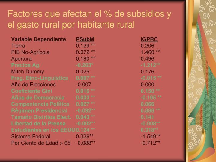 Factores que afectan el % de subsidios y el gasto rural por habitante rural