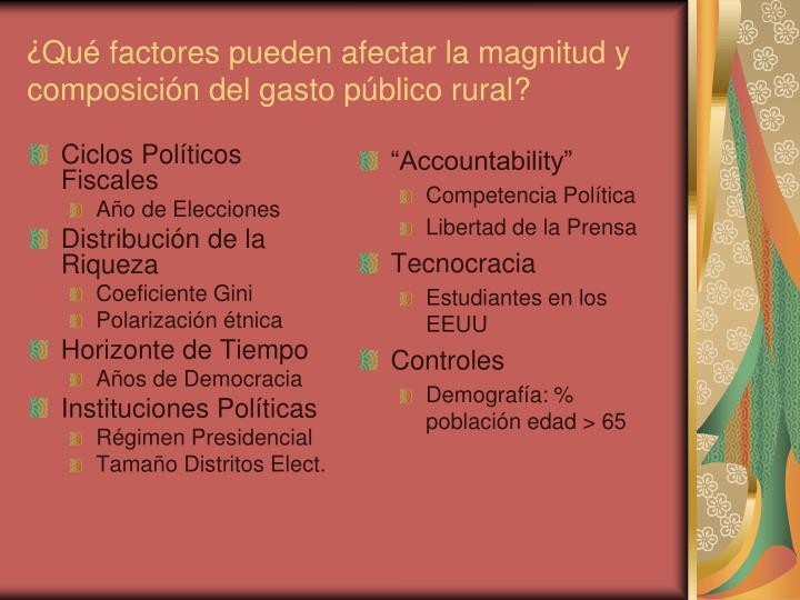Ciclos Políticos Fiscales