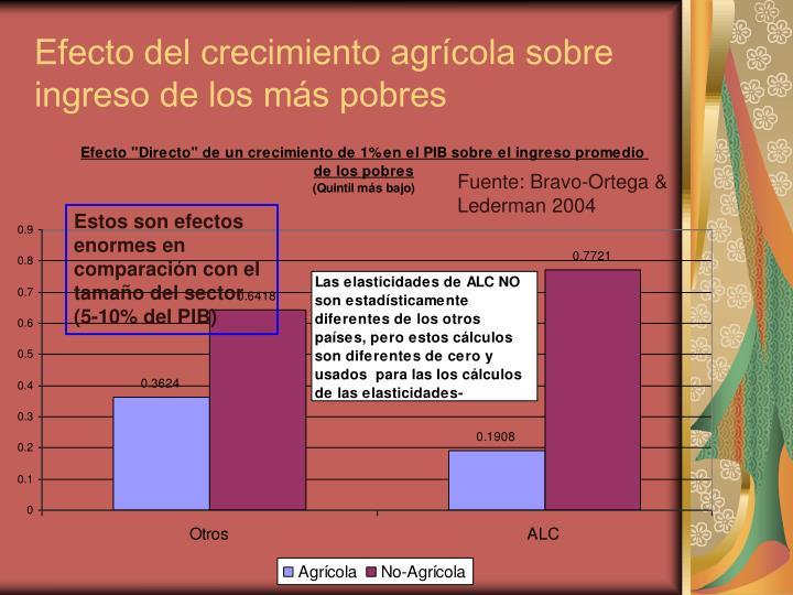 Efecto del crecimiento agrícola sobre ingreso de los más pobres