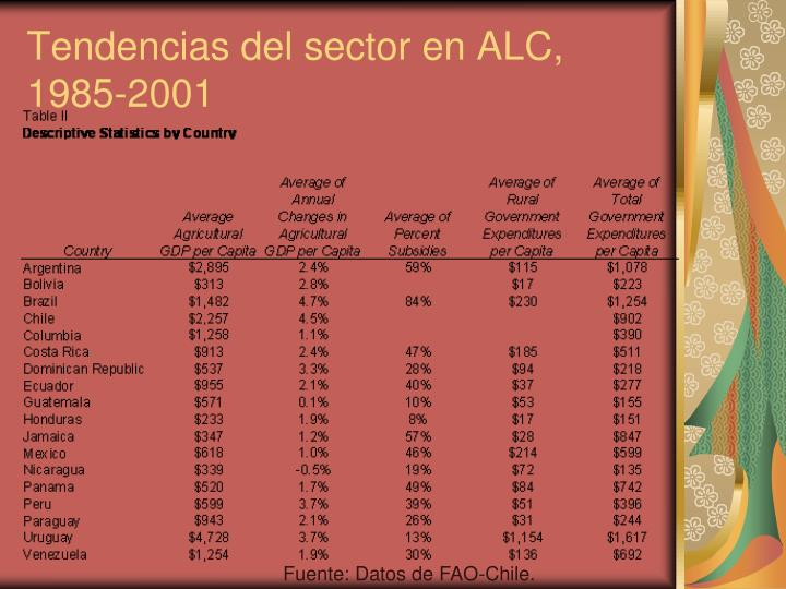 Tendencias del sector en ALC, 1985-2001