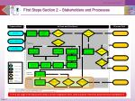 first steps section 2 stakeholders and processes1