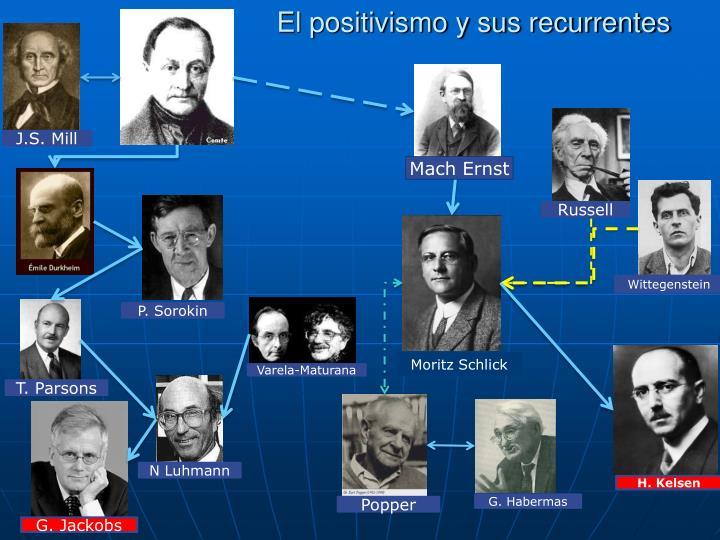El positivismo y sus recurrentes