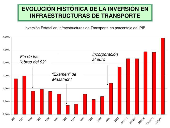 EVOLUCIÓN HISTÓRICA DE LA INVERSIÓN EN INFRAESTRUCTURAS DE TRANSPORTE