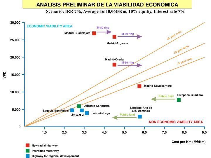 ANÁLISIS PRELIMINAR DE LA VIABILIDAD ECONÓMICA