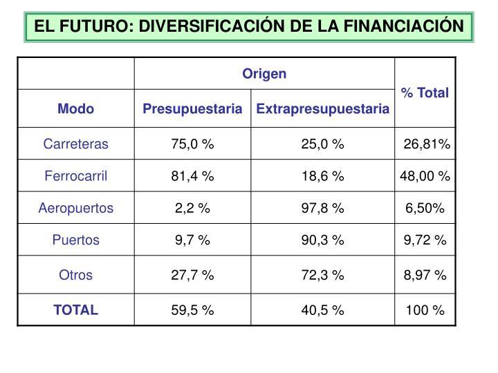 EL FUTURO: DIVERSIFICACIÓN DE LA FINANCIACIÓN
