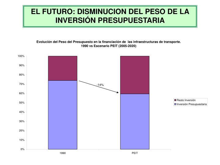 EL FUTURO: DISMINUCION DEL PESO DE LA INVERSIÓN PRESUPUESTARIA