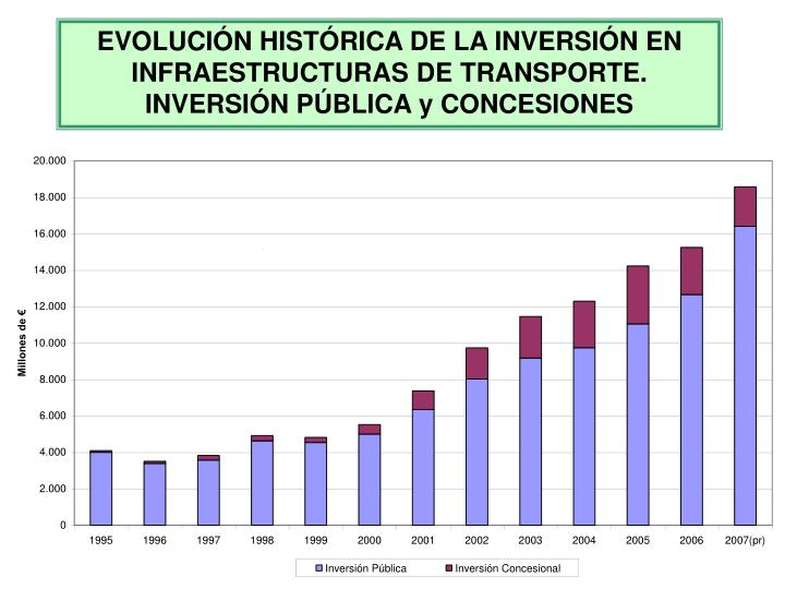 EVOLUCIÓN HISTÓRICA DE LA INVERSIÓN EN INFRAESTRUCTURAS DE TRANSPORTE. INVERSIÓN PÚBLICA y CONCESIONES