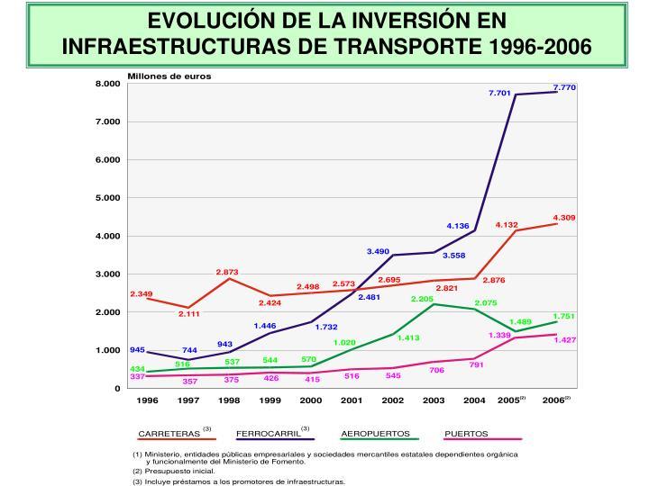 EVOLUCIÓN DE LA INVERSIÓN EN INFRAESTRUCTURAS DE TRANSPORTE 1996-2006