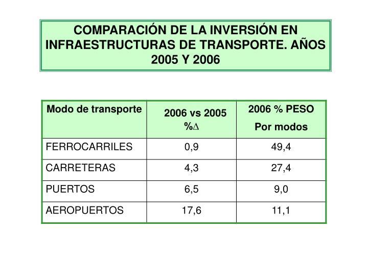 COMPARACIÓN DE LA INVERSIÓN EN INFRAESTRUCTURAS DE TRANSPORTE. AÑOS 2005 Y 2006