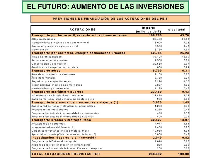 EL FUTURO: AUMENTO DE LAS INVERSIONES