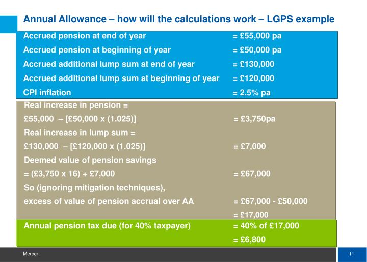 Annual Allowance – how will the calculations work – LGPS example