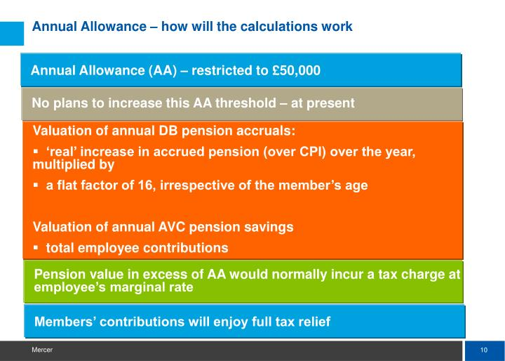 Annual Allowance – how will the calculations work