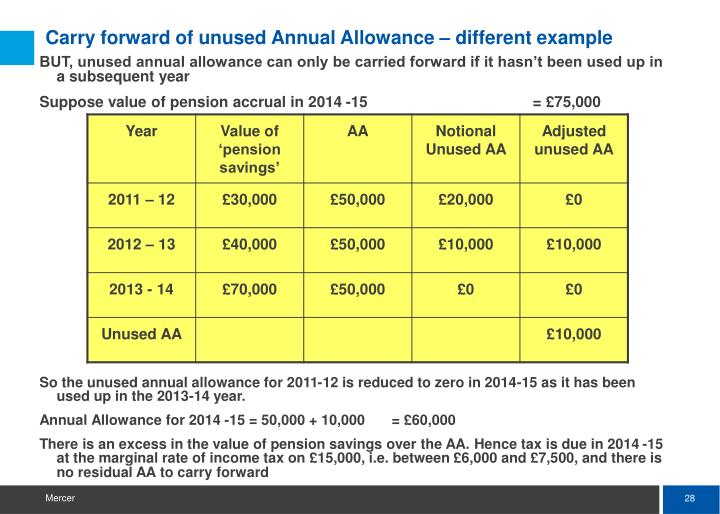 Carry forward of unused Annual Allowance – different example