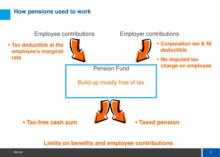How pensions used to work