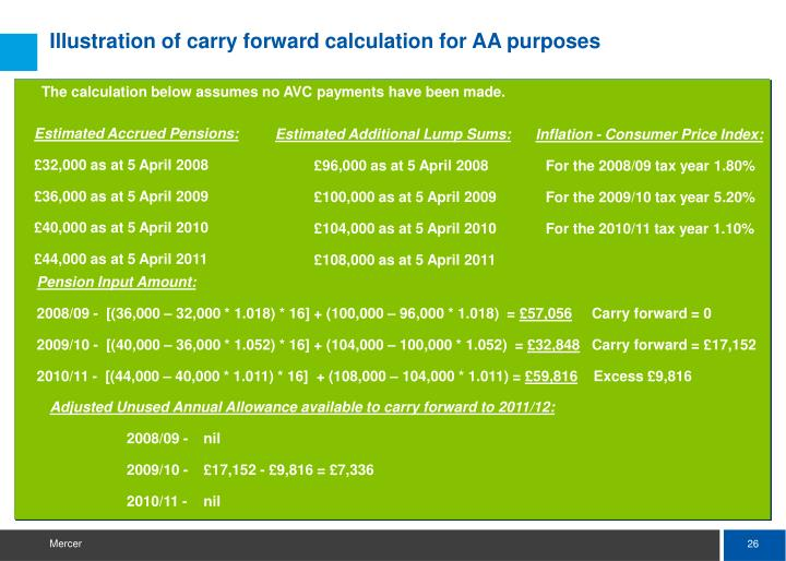 Illustration of carry forward calculation for AA purposes