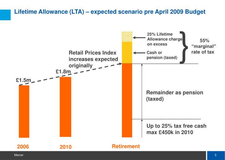 Lifetime Allowance (LTA) – expected scenario pre April 2009 Budget