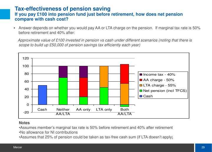 Answer depends on whether you would pay AA or LTA charge on the pension.  If marginal tax rate is 50% before retirement and 40% after: