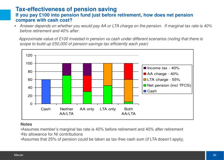 Answer depends on whether you would pay AA or LTA charge on the pension.  If marginal tax rate is 40% before retirement and 40% after: