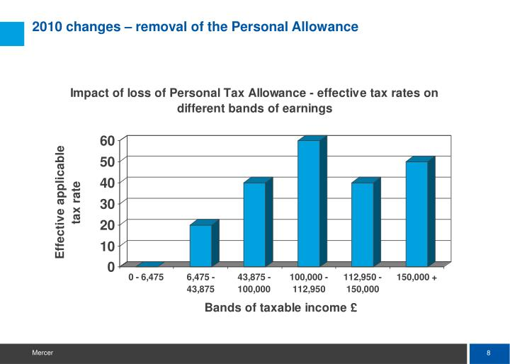 2010 changes – removal of the Personal Allowance