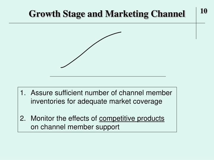 Growth Stage and Marketing Channel